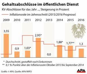 Inflation Berechnen : beamtengeh lter wieso 1 3 prozent eigentlich 3 1 prozent sind beamte inland ~ Themetempest.com Abrechnung