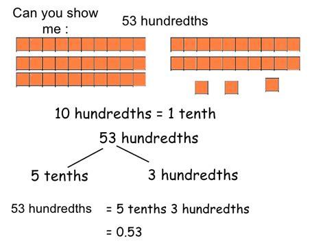 decimals 1 hundredths