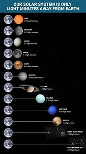 Light Minutes  Or Light Hours  Of Solar System U0026 39 S Planets