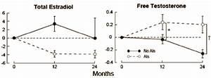 Aromatase Inhibitors Give Women More Muscle Mass