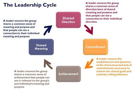 talking  leadership development talkingabout