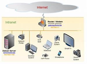 2 1 1 The Home Network Diagram  Servidor Debian