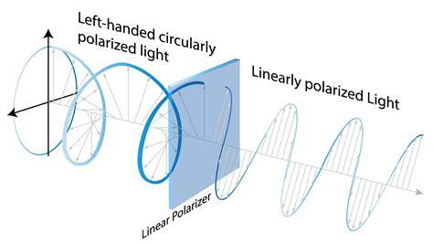 Circularly Polarized Light by April 2017 Best Bright Lights Lighting Inspiration