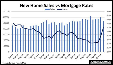 New Home Sales Crash Back To Reality Of Higher Rates. Vacation Rental Software Free. Google Checkout Recurring Payments. Briarcliffe College Lacrosse Bmw X5 Height. Physical Therapy College Courses. Online Psychology Doctoral Programs. Mortgage Unemployment Insurance Companies. Quillen College Of Medicine Off Broad Street. Inventory Control Systems Etrade Stock Symbol