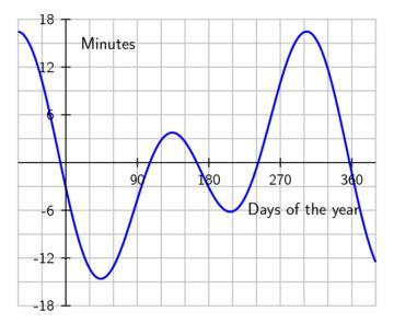 prayer times calculation pray times