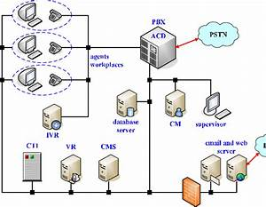Contact Center Architecture