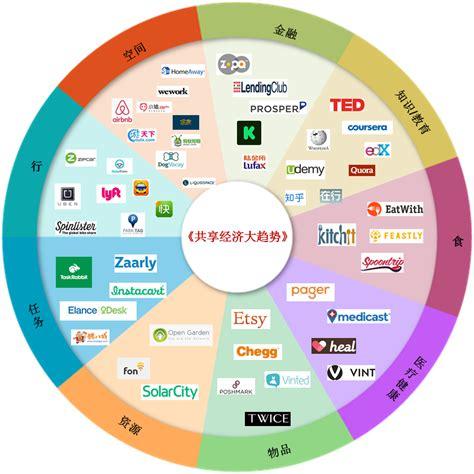 全球共享经济渗透的九大领域,以及各自的代表性公司盘点   人人都是产品经理