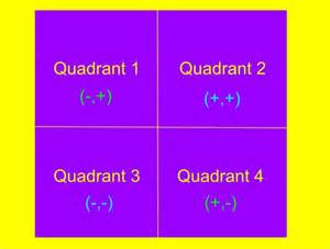 What Are Quadrants in Math