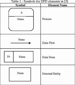 Table 1 From Formalization Of The Data Flow Diagram Rules For Consistency Check
