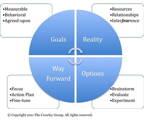executive coaching quotes quotesgram  images