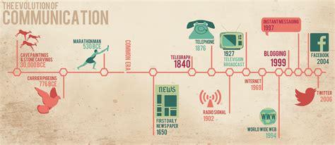 communication advances  human history timeline yahoo