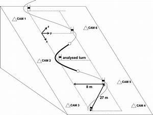 Sidecut Radius And The Mechanics Of Turning U2014equipment