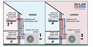 How Do Ductless Heat Pumps Work   U2013 Home Maintenance