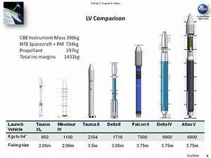 Space Launch Vehicle Comparison 2013 (page 2) - Pics about ...
