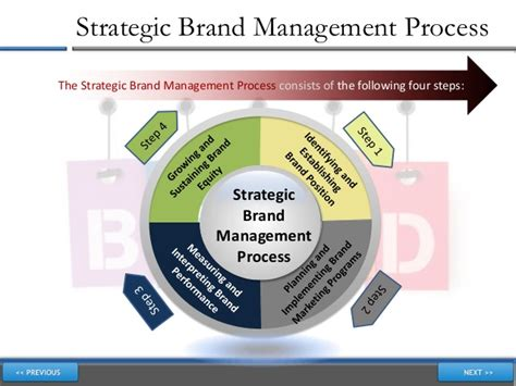 brand management objectives understanding brand management