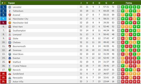 testo uefa chions league tabela da chions league premier league resumo da 33 170