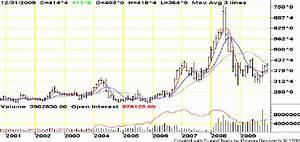 Cbot Corn Futures Continuation Chart October 2000