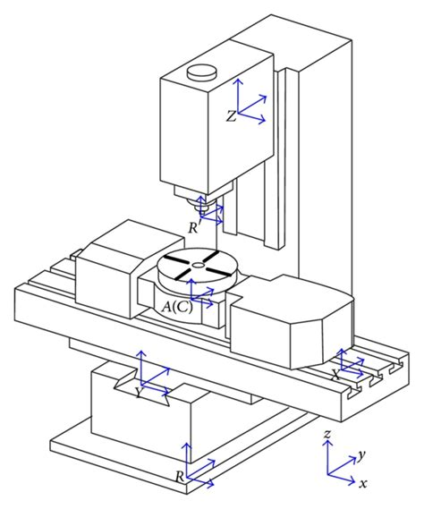 Cnc Machine Axi Diagram by Schematic Diagram Of A 5 Axis Machine Tool