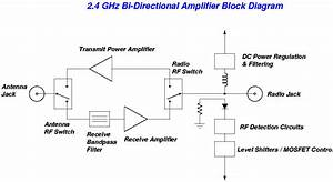 What Does The Wifi Amplifier Exactly Amplify