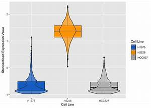 Violin Plots Of Expression Profile Of The Most Positively