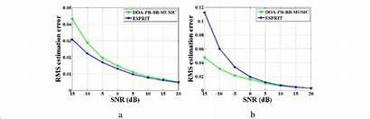 Composite Errors Estimation Rms Polarization Versus Snr