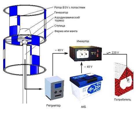 Подключение ветрогенератора к солечным контроллерам