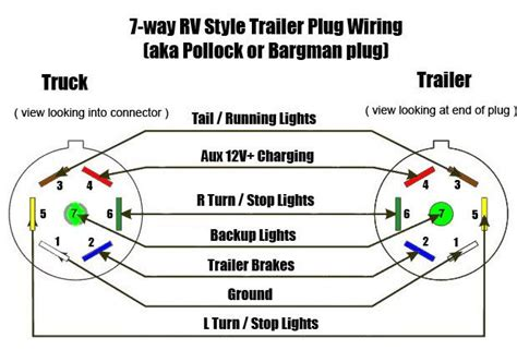 Dodge 7 Pin Trailer Wiring Diagram To 4 Wire by Trailer Wiring Diagram 7 Way Trailer Wiring Diagram