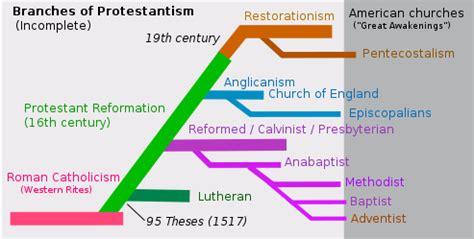 Protestantism Wikiversity