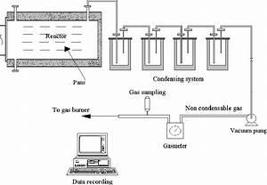 Vacuum Pyrolysis Pilot Plant Schematics