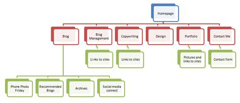 Sitemaps Examples  Life And Everything Inbetween
