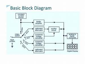 Concept Of Digital Measurement  Block Diagram  U0026 Study Of