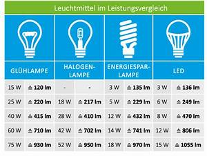 Candela Lumen Tabelle : isoled photometrische gr en isoled r customised light solutions ~ Markanthonyermac.com Haus und Dekorationen