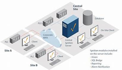 Ignition Architecture Scada Scalable Any Multiple Deploying