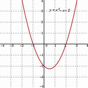 File Polynomialdeg2 Svg