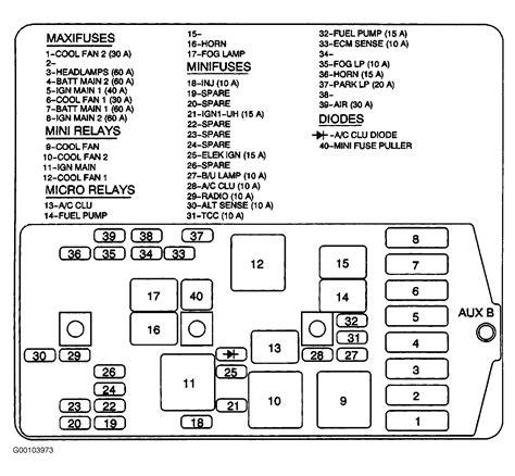 04 malibu fuse box location wiring library
