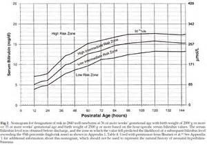 Newborn Jaundice Bilirubin Levels Chart - LZK Gallery Bilirubin