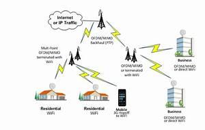Wireless Multi
