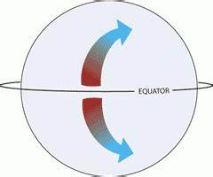 Trop Icsulesson Plan  Coriolis Force  Coriolis Effect  And