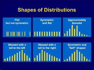 Frequency Distribution Shapes