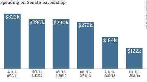 Spending On Senate Barbershop Trimmed 50