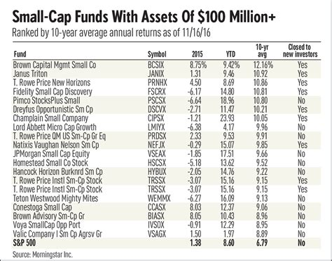 small cap stock mutual fund managers cite names