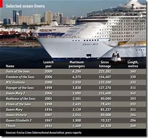 Cruise Ship Sizes Chart