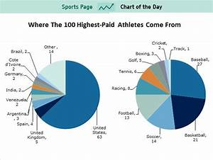 CHART: Where The 100 Highest-Paid Athletes Come From ...
