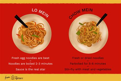 difference between chow mein and lo mein the difference between lo mein and chow mein
