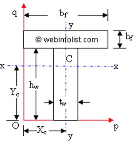 calculator  engineers area moment  inertia