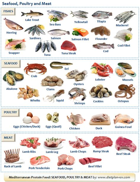 list  mediterranean protein foods seafood poultry