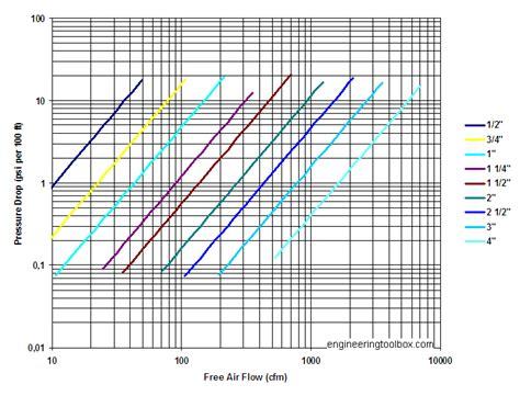 compressed air piping  pressure drop diagrams
