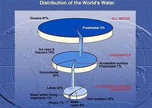 Water Supply   A topnotch WordPress.com site