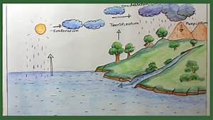 How To Draw Water Cycle Step By Step  Draw Water Cycle Of