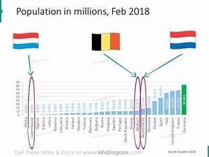 Belgium Netherlands Luxembourg Benelux Europe Economics